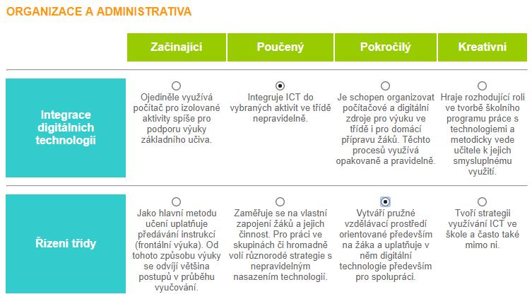 Kompetenční model učitele pracujícího s ICT, původně UNESCO